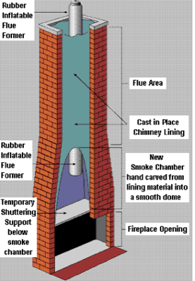 Cast In Place Chimney Liner